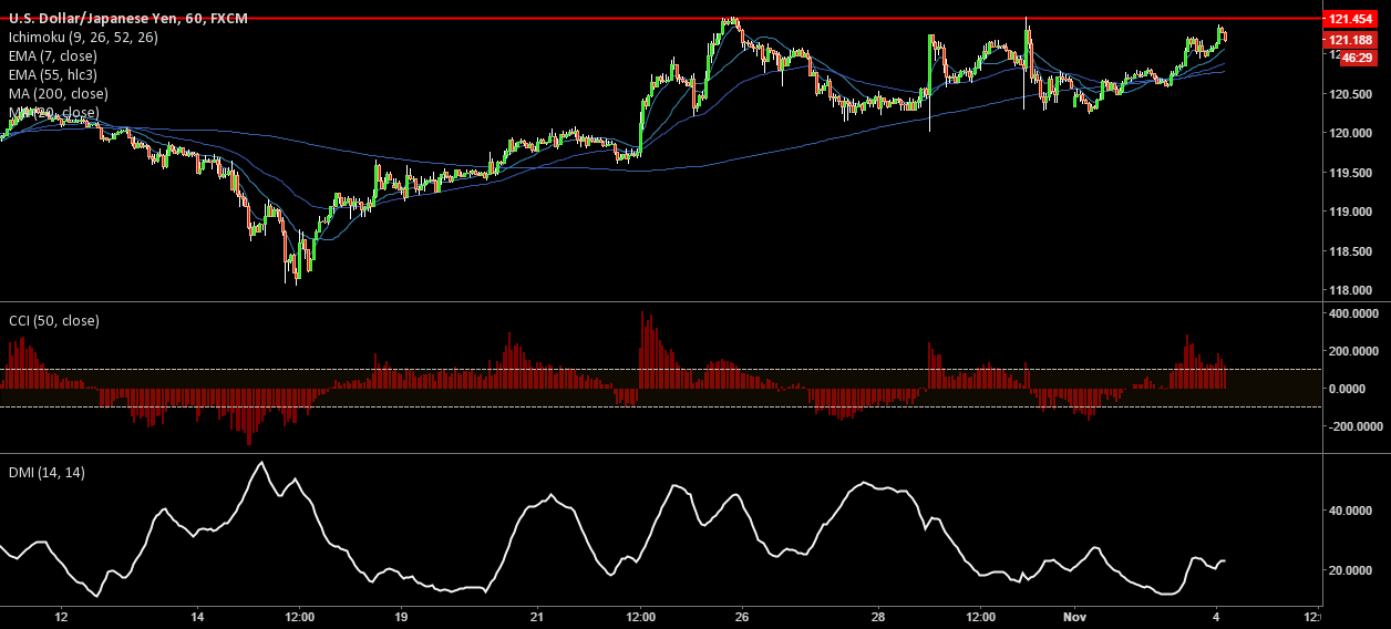 USD/JPY-Buy only above breakout of 121.50