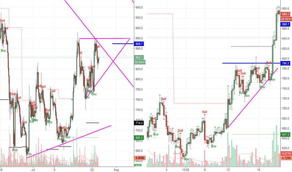 BCHUSD: BCH-USD is the monster going to be awaken soon
