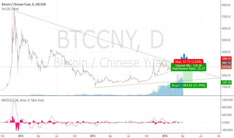 BTCCNY: Looks like a good time to go short, 2000 CNY very possible!