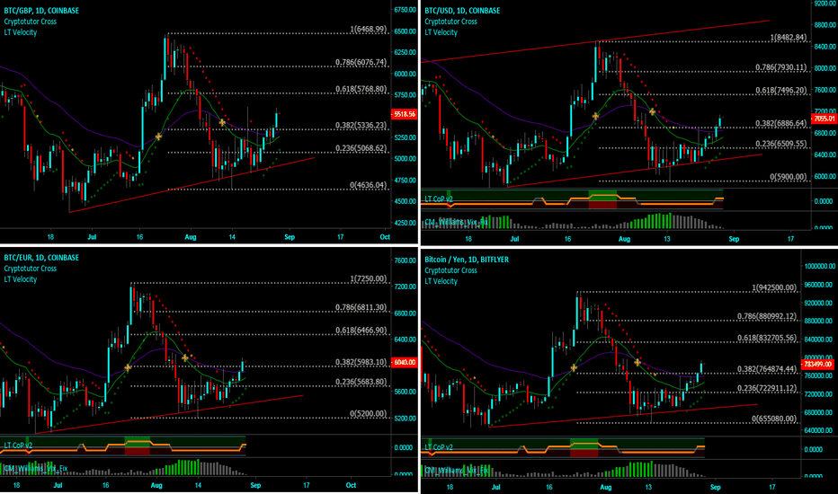 BTCGBP: Multi fiat charts against BTC - EURO, USD, GBP & JPY