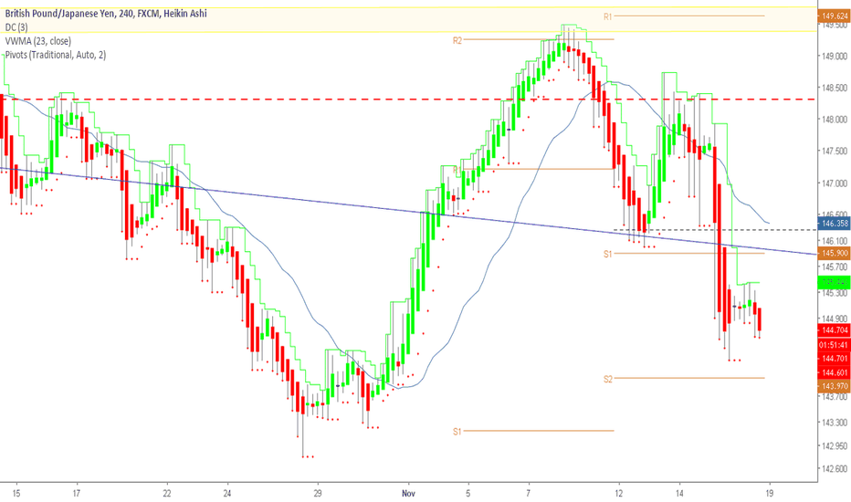 GBPJPY: More Downward Potential