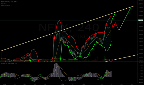 NFLX: $NFLX earnings potential path. Best wait for reaction