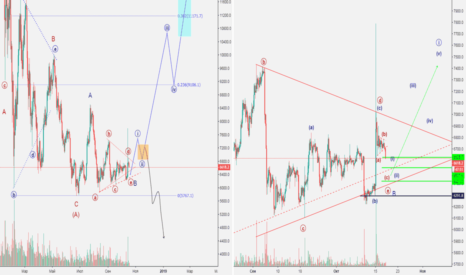 "BTCUSD: BTC ""One Good Trade"" 18.10. (Bull Trap!?Gm-gm-gm...)"