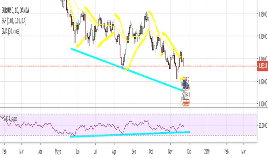 EURUSD: SEÑAL EUR/USD