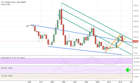 DXY: DXY CRITICAL IN LEVELS