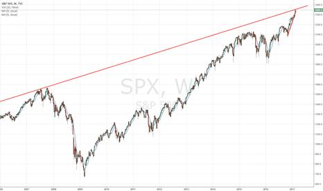 SPX: SPX Top