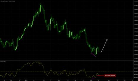 AUDUSD: AUDUSD trend reversal daily