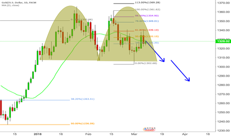 XAUUSD: Double top seen on major currency pairs (XAUUSD, EURUSD)