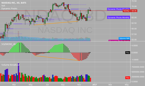 NDAQ: NASDAQ DIV AND PIVOT