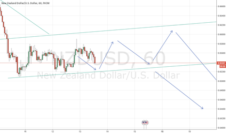 NZDUSD: NZDUSD Shorting on highs