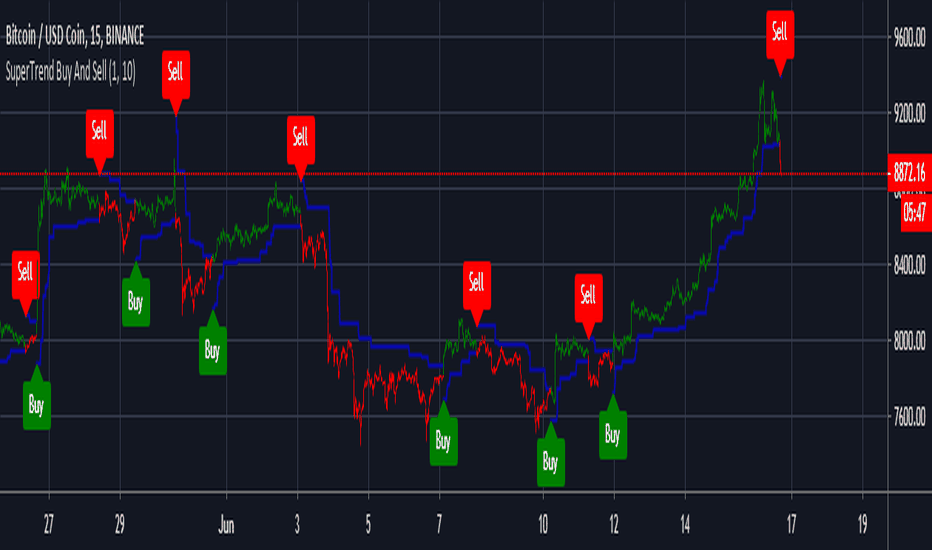 Best tradingview scripts for crypto