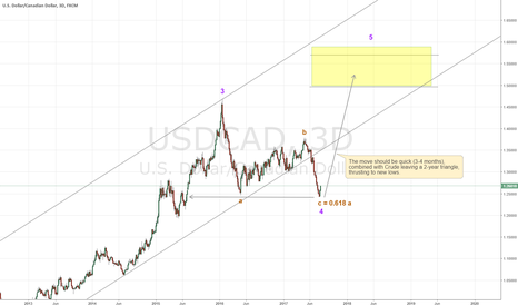 USDCAD: USDCAD gap closed, abc with good fibs, new highs ahead
