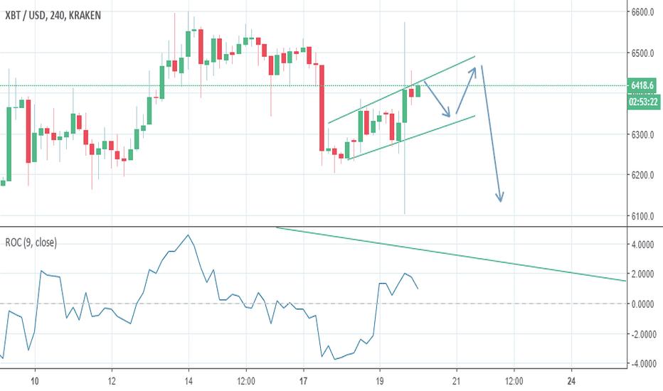 XBTUSD: BTC/USD