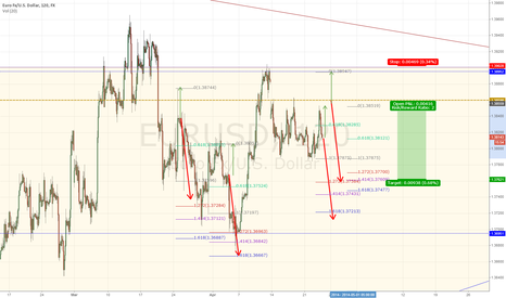 EURUSD: EURUSD big news day tomorrow!