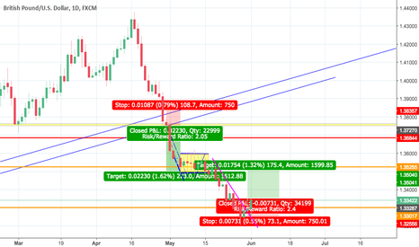GBPUSD: long opportunity