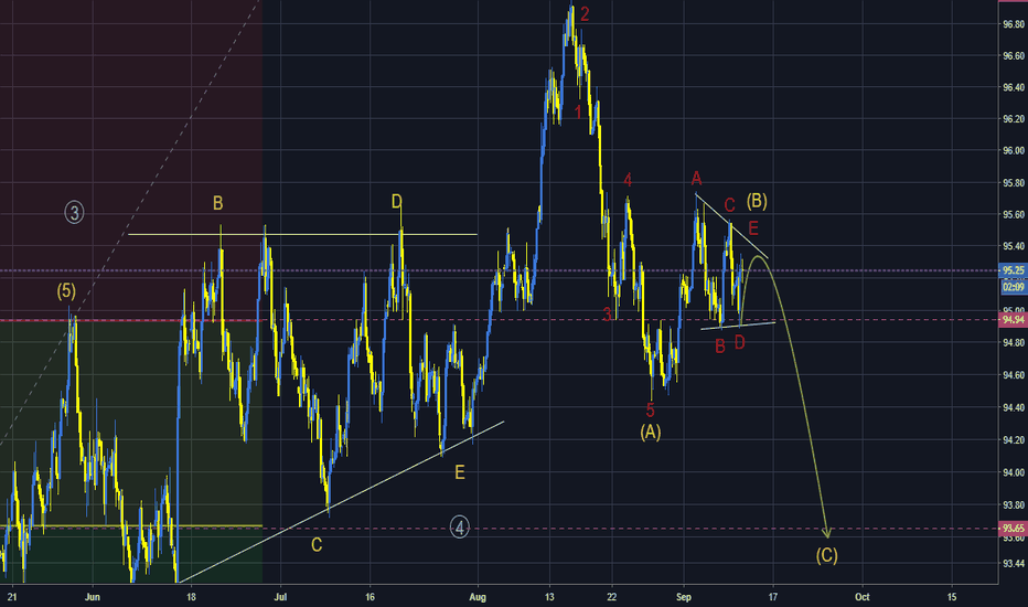 DXY: Elliott Wave Analysis of Dollar Index
