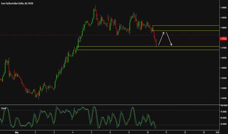 EURAUD: EUR/AUD Market Opportunity S/D
