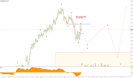 GBPJPY: GBPJPY complete elliott wave analysis