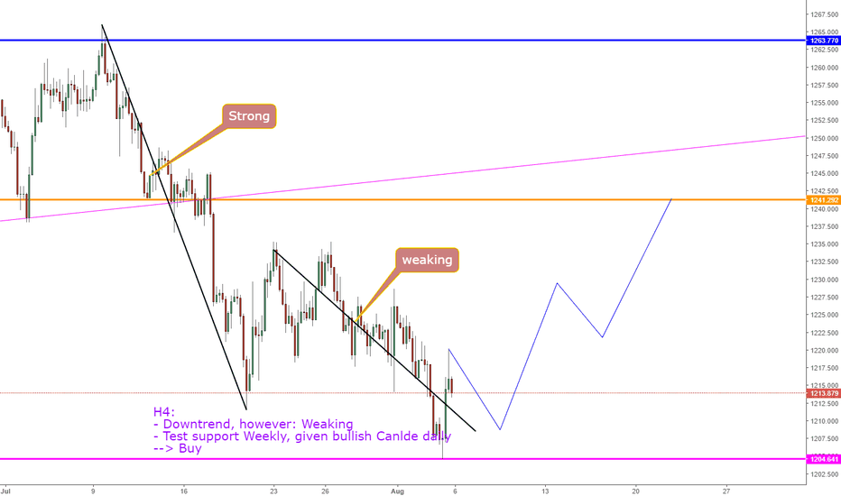 XAUUSD: XAUUSD, View GOLD next week !