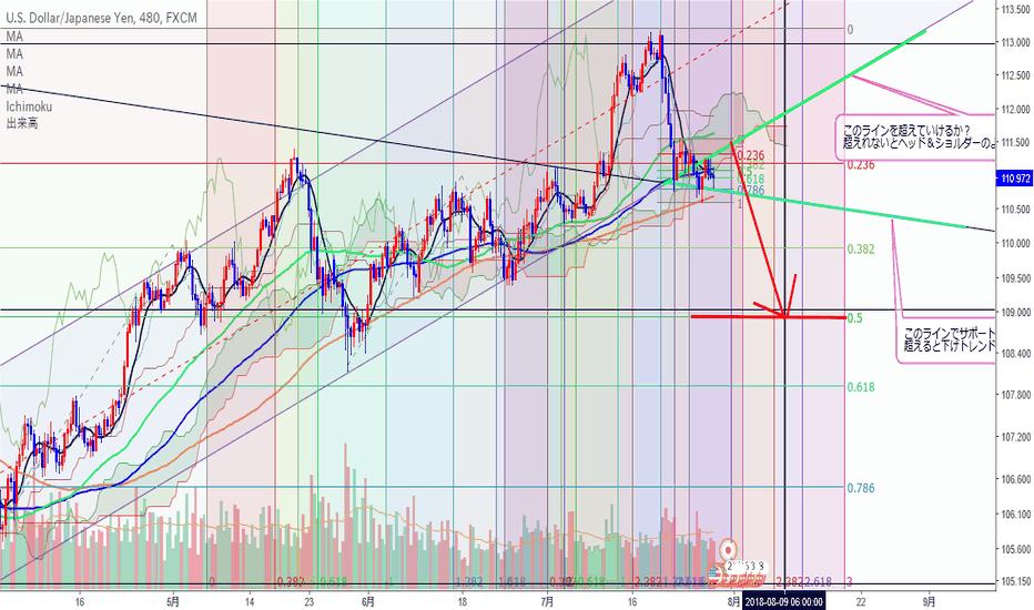 USDJPY: ドル円のトレンド