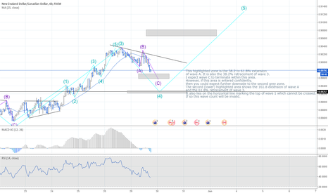 NZDCAD: NZDCAD 5th Wave Approaching