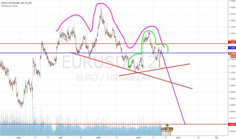 "EURUSD: EURUSD Две фигуры ""голова плечи"" Продажа"
