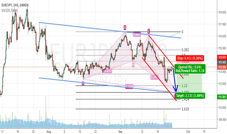 EURJPY: EUR/JPY Short TF4hr