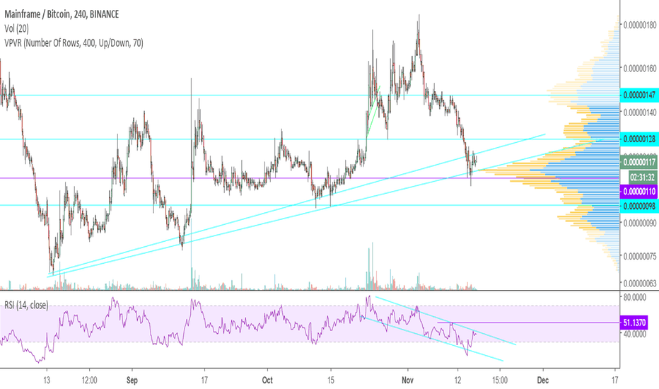 MFTBTC: Decent bounce off strong support, but a lot to prove