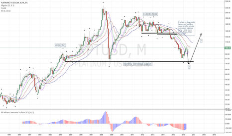 XPTUSD: Platinum: Long-Term View
