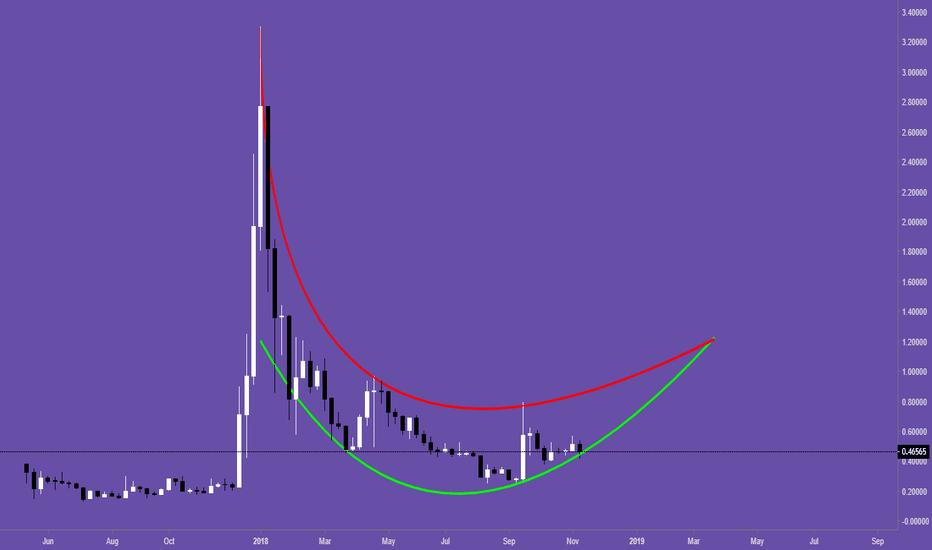 XRPUSD: #XRPUSD Weekly Chart $XRP #Ripple @140twt