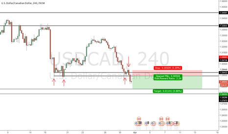 USDCAD: Quick structural short play
