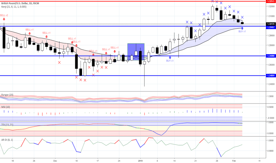 GBPUSD: News background & trading ideas for 05/02/2019