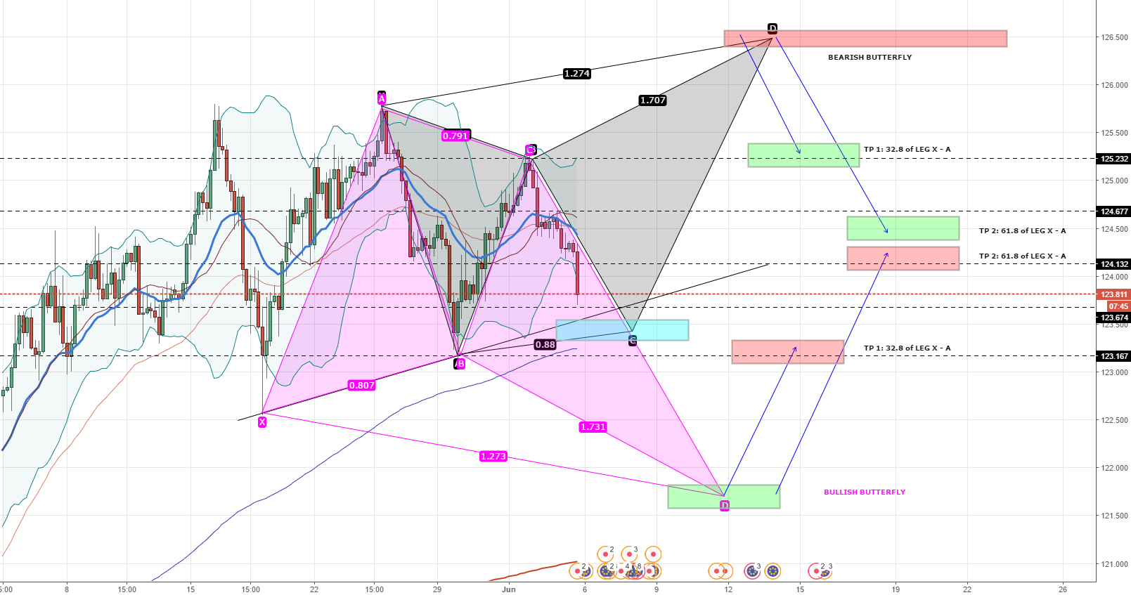 EUR/JPY Two Possibilities - Must Wait for Market Conformation
