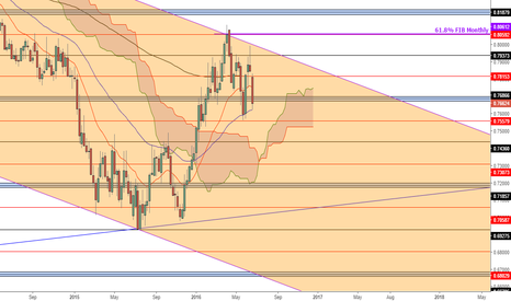 EURGBP: EURGBP awaiting the BREXIT results (Weekly) PART2