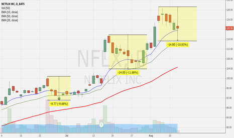 NFLX: 2 previous 10% swing high to lows, next one at $115?