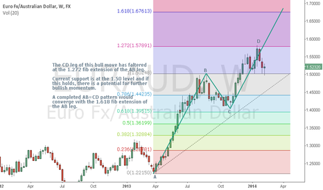 EURAUD: EURAUD Weekly Chart Watch