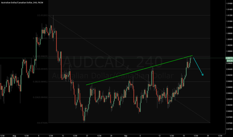AUDCAD: AUDCAD correction hits 61.8 and trendline