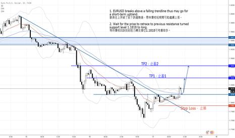 EURUSD: 歐美短綫看多,突破下跌趨勢綫