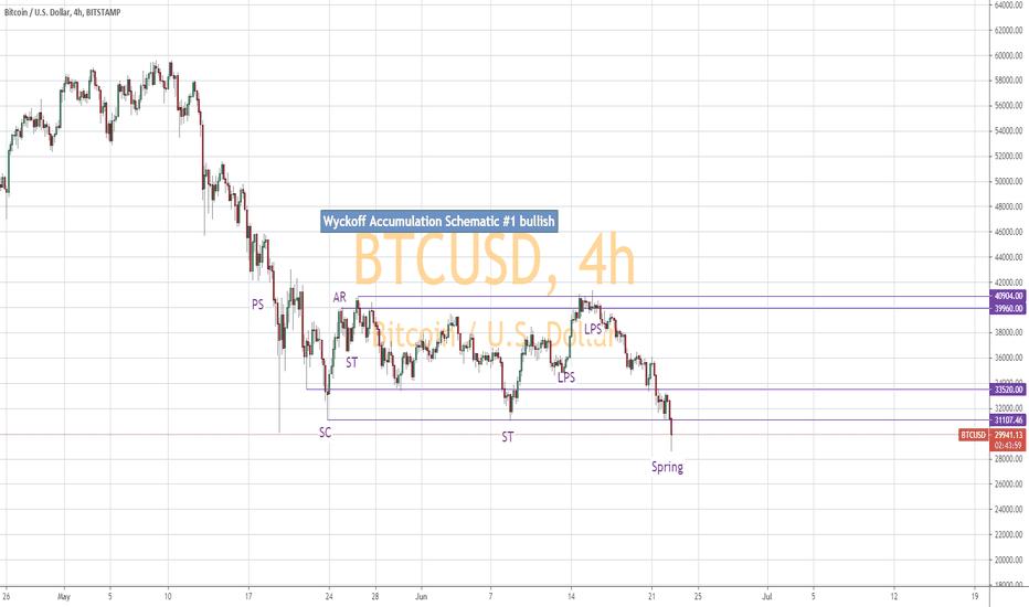 btcusd tradingview)