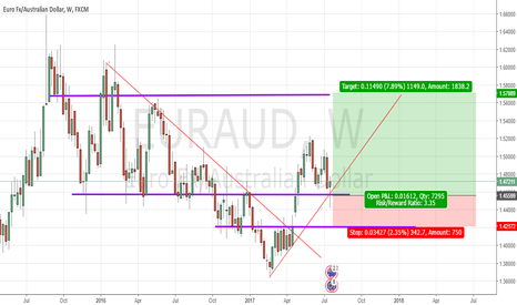 EURAUD: My EURAUD trade idea
