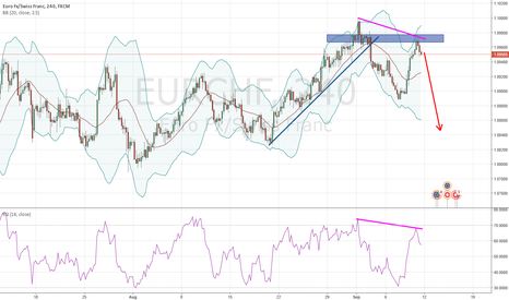 EURCHF: EURCHF failed to make new high, falling lower next week?