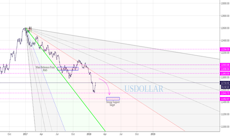 USDOLLAR: Going up? I do not think so