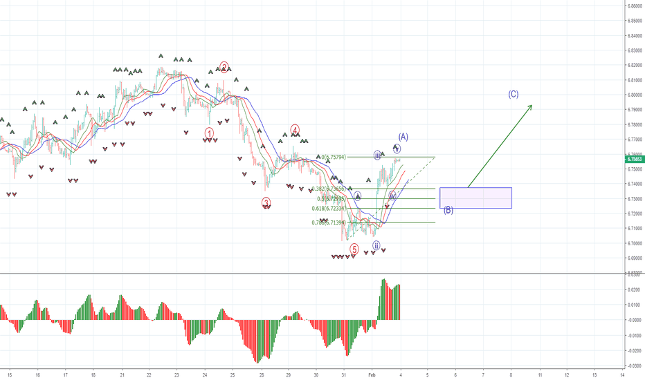 USDCNH: USDCNH: buying opportunity