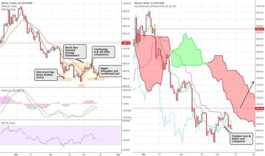 BTCUSD: Interesting Bitcoin price actions