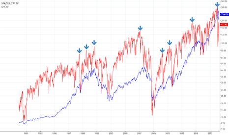 SPX/VIX: The ratio of SPX:VIX at unusual level