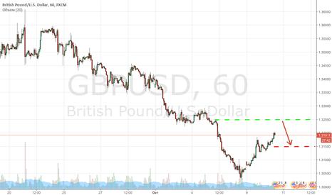 GBPUSD: ЕЦБ поддерживает нужную риторику для евро