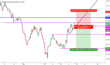 AUDCAD: AUDCAD 240 Sell