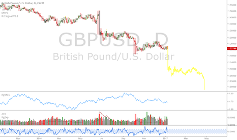 GBPUSD: GBPUSD: I'll risk looking like an idiot...