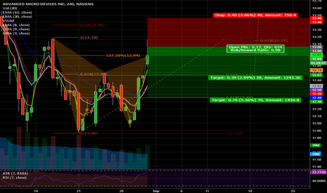 AMD:   Bearish Gartley on 4HR AMD @ Market now