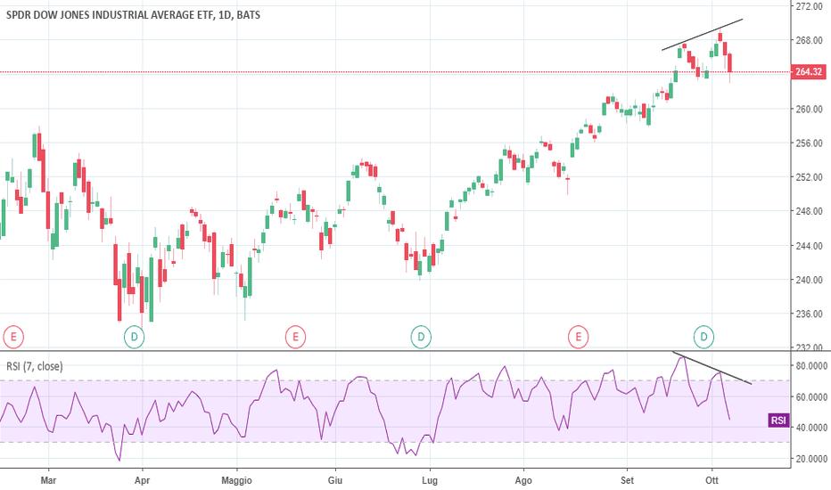 DIA: Inizia la vera correzione sul Dow Jones?